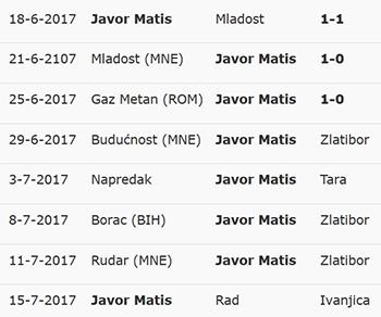 Pripremne utakmice 2017/18